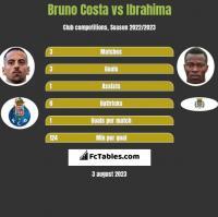 Bruno Costa vs Ibrahima h2h player stats