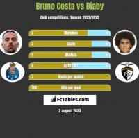 Bruno Costa vs Diaby h2h player stats