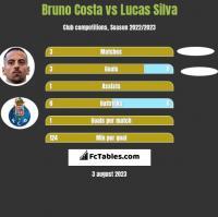 Bruno Costa vs Lucas Silva h2h player stats