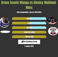 Bruno Ecuele Manga vs Ainsley Maitland-Niles h2h player stats