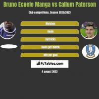 Bruno Ecuele Manga vs Callum Paterson h2h player stats