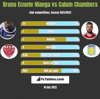 Bruno Ecuele Manga vs Calum Chambers h2h player stats