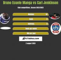 Bruno Ecuele Manga vs Carl Jenkinson h2h player stats