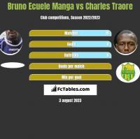 Bruno Ecuele Manga vs Charles Traore h2h player stats
