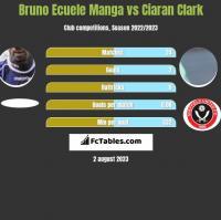 Bruno Ecuele Manga vs Ciaran Clark h2h player stats
