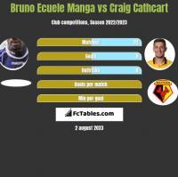 Bruno Ecuele Manga vs Craig Cathcart h2h player stats