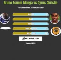 Bruno Ecuele Manga vs Cyrus Christie h2h player stats