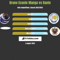 Bruno Ecuele Manga vs Dante h2h player stats