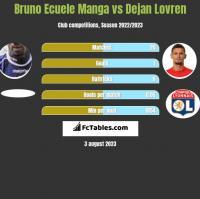 Bruno Ecuele Manga vs Dejan Lovren h2h player stats