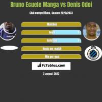 Bruno Ecuele Manga vs Denis Odoi h2h player stats