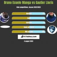 Bruno Ecuele Manga vs Gautier Lloris h2h player stats