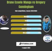 Bruno Ecuele Manga vs Gregory Cunningham h2h player stats