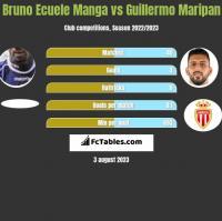 Bruno Ecuele Manga vs Guillermo Maripan h2h player stats