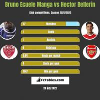Bruno Ecuele Manga vs Hector Bellerin h2h player stats