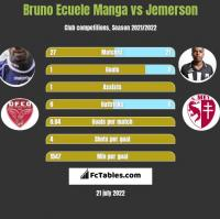Bruno Ecuele Manga vs Jemerson h2h player stats