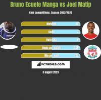 Bruno Ecuele Manga vs Joel Matip h2h player stats