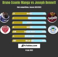 Bruno Ecuele Manga vs Joseph Bennett h2h player stats
