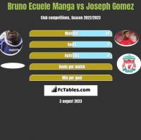 Bruno Ecuele Manga vs Joseph Gomez h2h player stats