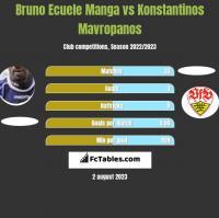 Bruno Ecuele Manga vs Konstantinos Mavropanos h2h player stats
