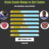 Bruno Ecuele Manga vs Kurt Zouma h2h player stats
