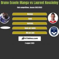 Bruno Ecuele Manga vs Laurent Koscielny h2h player stats