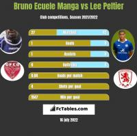 Bruno Ecuele Manga vs Lee Peltier h2h player stats