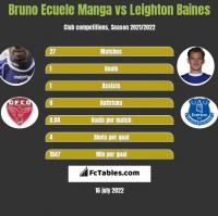 Bruno Ecuele Manga vs Leighton Baines h2h player stats
