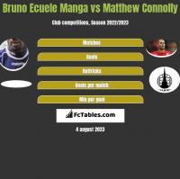 Bruno Ecuele Manga vs Matthew Connolly h2h player stats