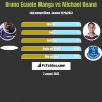 Bruno Ecuele Manga vs Michael Keane h2h player stats