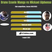 Bruno Ecuele Manga vs Mickael Alphonse h2h player stats