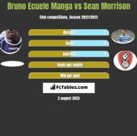 Bruno Ecuele Manga vs Sean Morrison h2h player stats