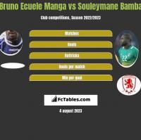 Bruno Ecuele Manga vs Souleymane Bamba h2h player stats