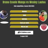 Bruno Ecuele Manga vs Wesley Lautoa h2h player stats