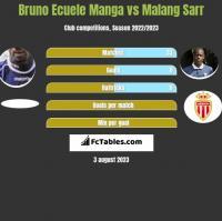 Bruno Ecuele Manga vs Malang Sarr h2h player stats
