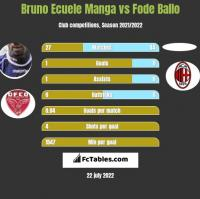 Bruno Ecuele Manga vs Fode Ballo h2h player stats