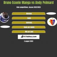 Bruno Ecuele Manga vs Andy Pelmard h2h player stats
