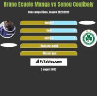 Bruno Ecuele Manga vs Senou Coulibaly h2h player stats