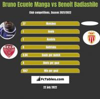 Bruno Ecuele Manga vs Benoit Badiashile h2h player stats