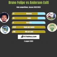 Bruno Felipe vs Anderson Esiti h2h player stats