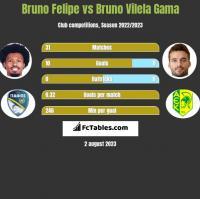 Bruno Felipe vs Bruno Vilela Gama h2h player stats