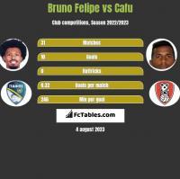 Bruno Felipe vs Cafu h2h player stats