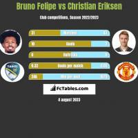 Bruno Felipe vs Christian Eriksen h2h player stats