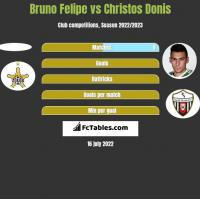 Bruno Felipe vs Christos Donis h2h player stats