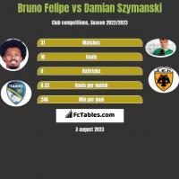 Bruno Felipe vs Damian Szymanski h2h player stats