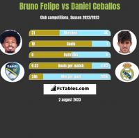 Bruno Felipe vs Daniel Ceballos h2h player stats