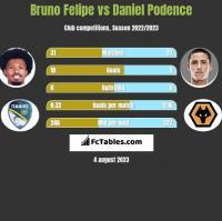 Bruno Felipe vs Daniel Podence h2h player stats