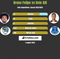 Bruno Felipe vs Dele Alli h2h player stats