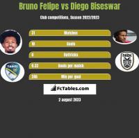 Bruno Felipe vs Diego Biseswar h2h player stats