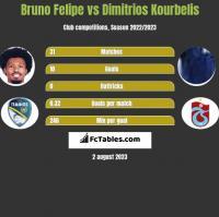 Bruno Felipe vs Dimitrios Kourbelis h2h player stats