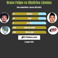 Bruno Felipe vs Dimitrios Limnios h2h player stats